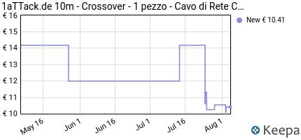Prezzo 10m- Crossover- 1 pezzo- Rete Cavi Cat6
