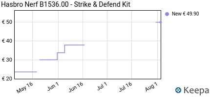 Prezzo Nerf B1536.00- Strike & Defend Kit