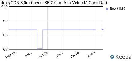 Prezzo deleyCON 3,0m Cavo dati USB 2.0 ad alta