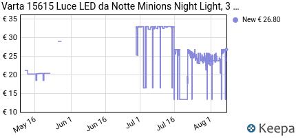 Prezzo Varta Minions Night Light Lampada da