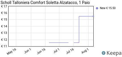 Prezzo Scholl- Talloniera Comfort- 1 Paio