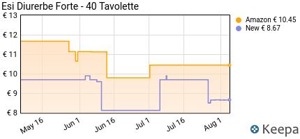 Prezzo Esi Diurerbe, Forte- 40 Tavolette