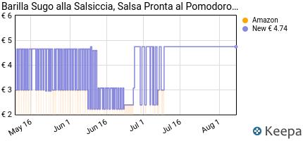Prezzo Barilla- Ragù alla Salsiccia, Ricetta