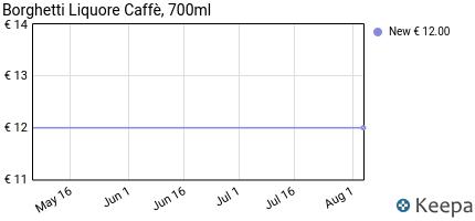 Prezzo Borghetti Caffè 25 Ml.700