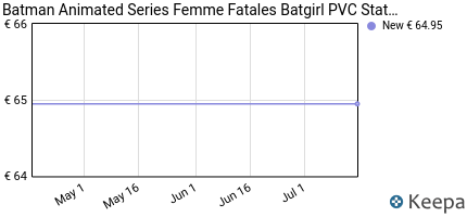 Prezzo Batman Animated Series Femme Fatales