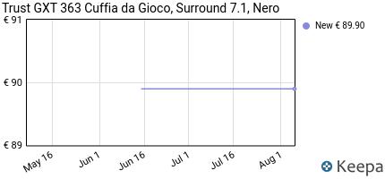 Opinioni per Trust GXT 363 Cuffia da Gioco Surround 7.1 con 5453def334c6