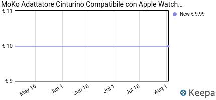 Prezzo MoKo Connettore / Fibbia per Apple Watch