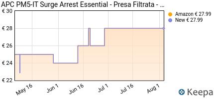 Prezzo APC Surge Arrest Essential- Presa