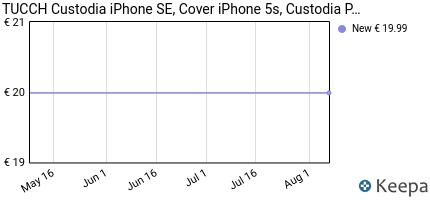 Prezzo Custodia iPhone SE, Cover iPhone 5s,