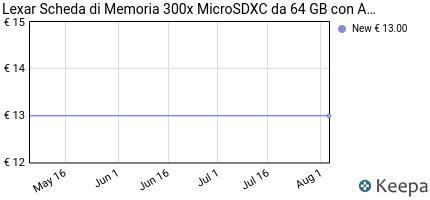 Prezzo Lexar Scheda di Memoria 300x MicroSDXC