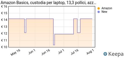 Prezzo AmazonBasics- Custodia per laptop, 13,3