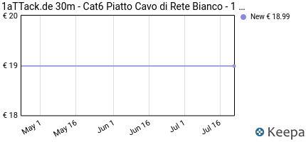 Prezzo 30m- Piatto CAT6 Cavo | bianco- 1 Stück