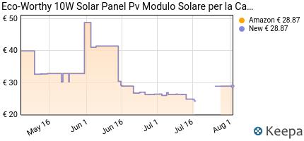 Prezzo Eco-Worthy 10W 20W 50W 100W 150W