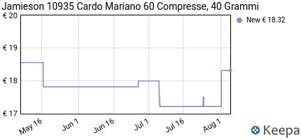 Prezzo Cardo Mariano MILK THISTLE 60 cps-