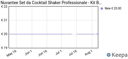 Prezzo Set da Cocktail Shaker Professionale di
