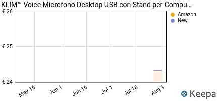 Prezzo Microfono KLIM Desktop USB con stand per