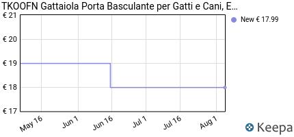 Prezzo TKOOFN Gattaiola Porta Basculante per
