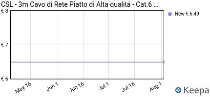 Prezzo CSL- Cavo di rete piatto 3m- CAT.6