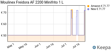 Prezzo Moulinex Freidora AF 2200 Minifrito 1 L