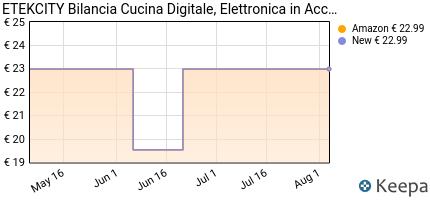 Prezzo Etekcity Bilancia da Cucina Elettronica