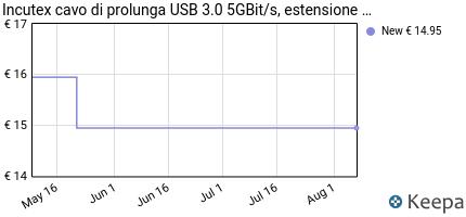 Prezzo Incutex cavo di prolunga USB 3.0