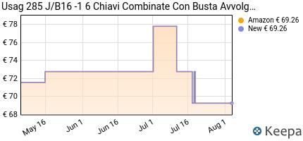 Prezzo Usag U02851740 285 J/B16 Serie di 16