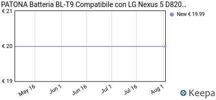 Prezzo Batteria BL-T9 | BLT9 per LG Nexus 5,