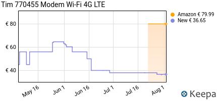 Prezzo Tim 770455 Modem Wi-Fi 4G LTE