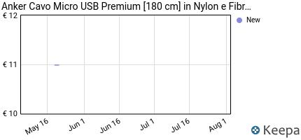 Prezzo Anker Cavo Micro USB Premium [180 cm] in