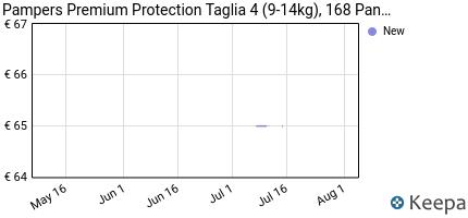 Prezzo Pampers Premium Protection, 168