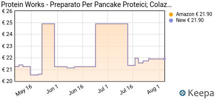Prezzo THE PROTEIN WORKSTM Mix Pancake