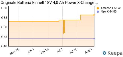 Prezzo Einhell sistema di batterie Power