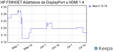 Prezzo HP F3W43ET Adattatore da DisplayPort a