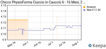Prezzo Chicco Physio Soft Gommotto, Caucciù,
