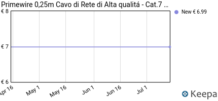 Prezzo 0,25m Cavo di rete- CAT.7 Ethernet