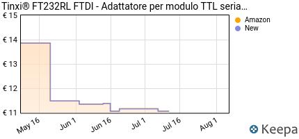 Prezzo tinxi® FT232RL FTDI USB a TTL Serie