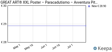Prezzo Poster Salto col paracadute Avventura