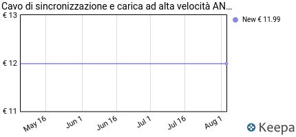 Prezzo Anker Cavo Micro USB In Nylon [1.8 m-