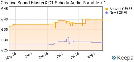 Prezzo Creative Sound BlasterX G1 Scheda Audio