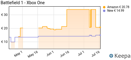 Prezzo Battlefield 1- Xbox One