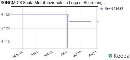 Prezzo Songmics Scala Alluminio Multifunzionale