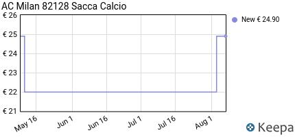 Prezzo AC Milan 82128 Sacca Calcio