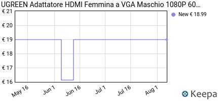 Prezzo UGREEN Adattatore HDMI a VGA, 1080P Full