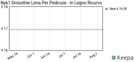 Prezzo NYK1 SMOOTHIE Lima per Pedicure- In
