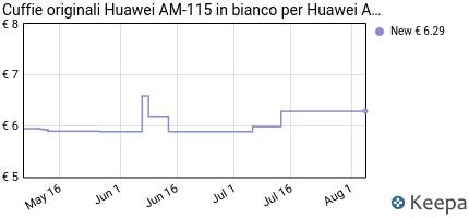 Prezzo Originale Huawei Headset sono 115in