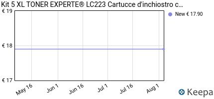 Prezzo Kit 5 XL TONER EXPERTE® LC223 Cartucce