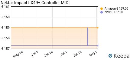 Prezzo Nektar Impact LX49+ Controller MIDI