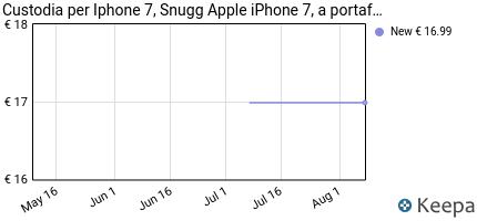 Prezzo Cover iPhone 7, Snugg Apple iPhone 7
