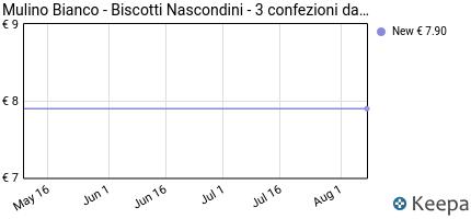 Prezzo Mulino Bianco- Biscotti Nascondini- 3