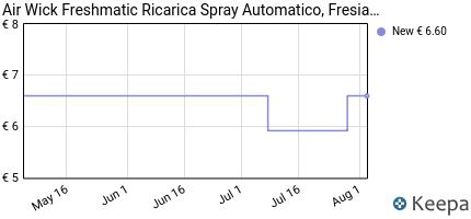 Prezzo Air Wick Fresh Matic Ricarica Spray